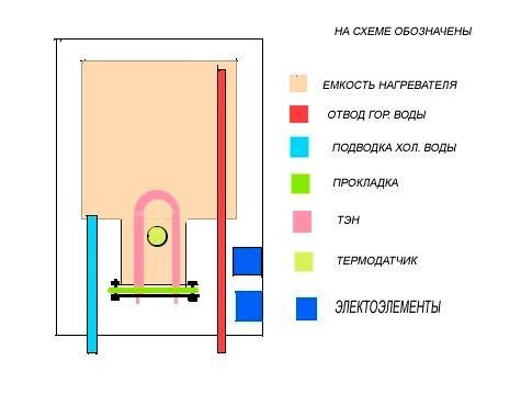 Как сделать водогрейку электрическую своими руками