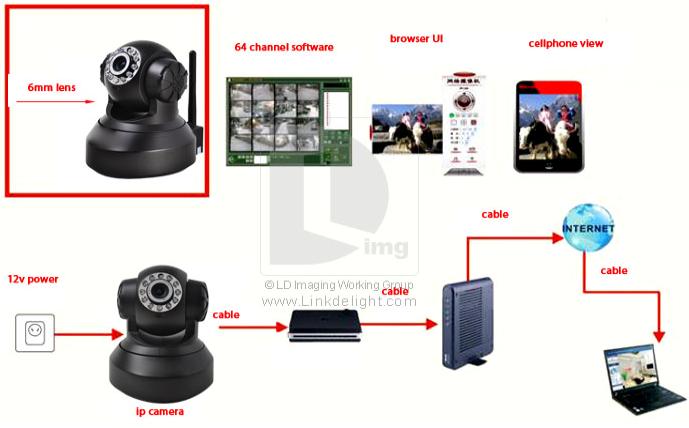 систему видеонаблюдения.