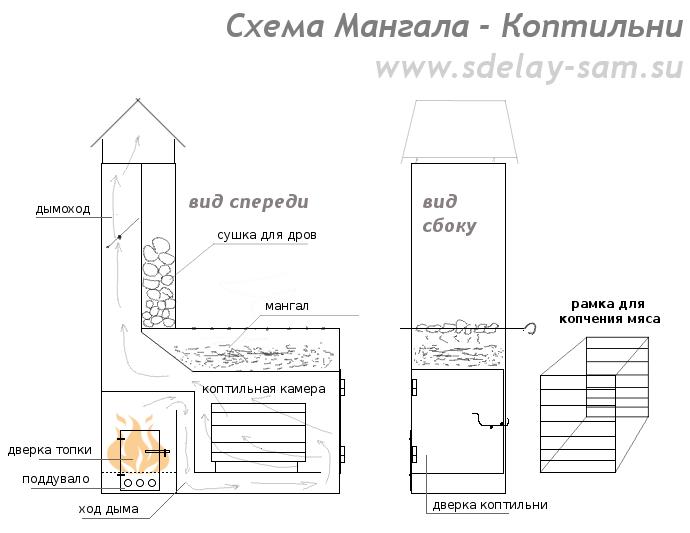 Схема коптильни мангала.