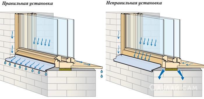 Как правильно установить отливы на пластиковые окна своими руками