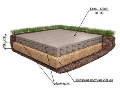 Заливка котлована бетоном бетон купить бахчисарай
