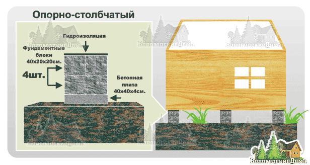 Фундамент на торфе пошаговая инструкция